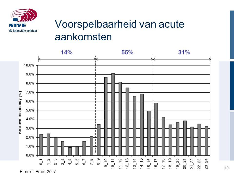 Voorspelbaarheid van acute aankomsten