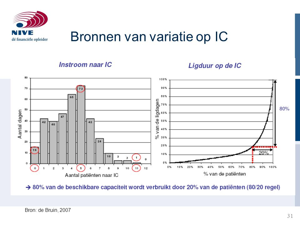 Bronnen van variatie op IC