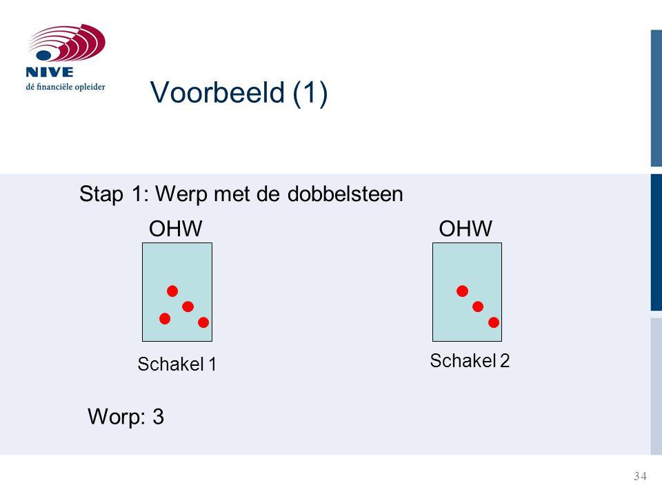 Voorbeeld (1) Stap 1: Werp met de dobbelsteen OHW OHW Worp: 3