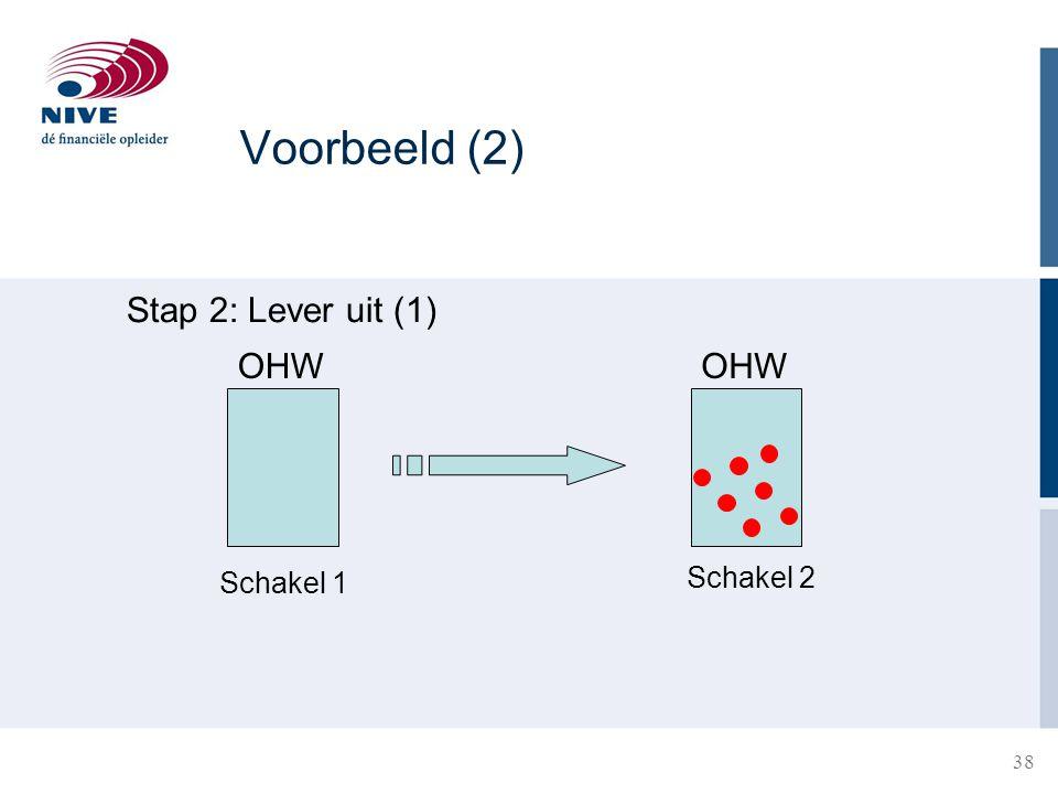 Voorbeeld (2) Stap 2: Lever uit (1) OHW OHW Schakel 1 Schakel 2