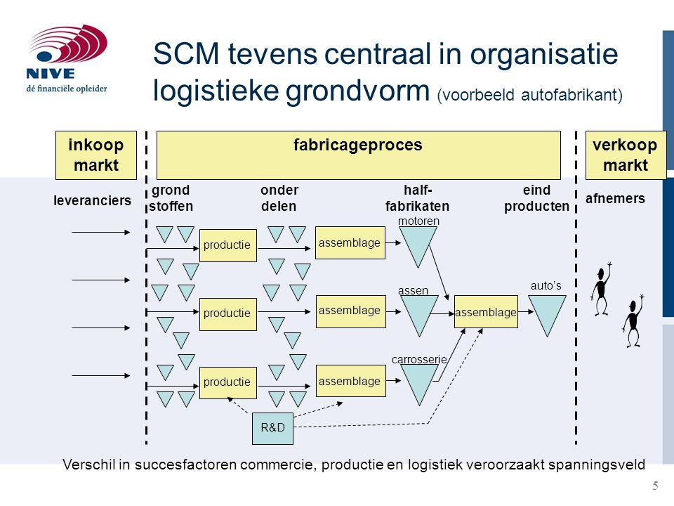 SCM tevens centraal in organisatie logistieke grondvorm (voorbeeld autofabrikant)