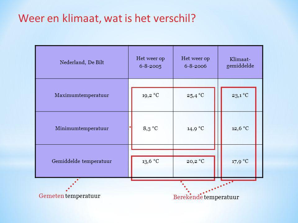 Gemiddelde temperatuur