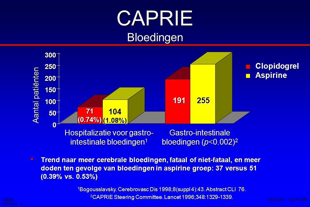 CAPRIE Bloedingen Clopidogrel Aspirine Aantal patiënten 191 255 104