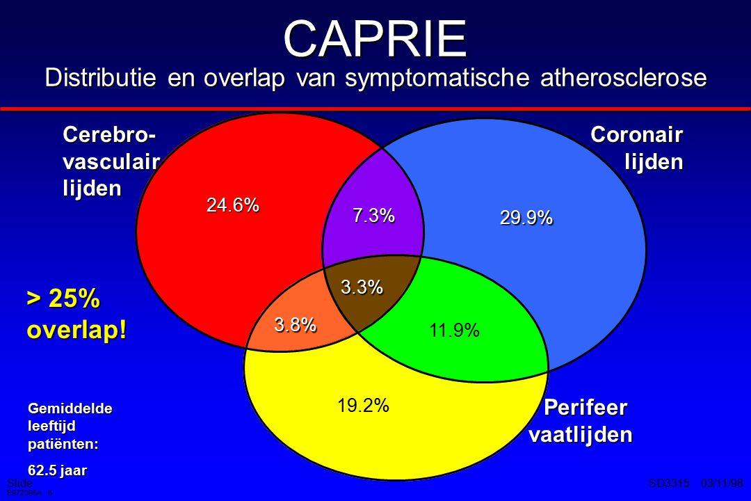 CAPRIE Distributie en overlap van symptomatische atherosclerose