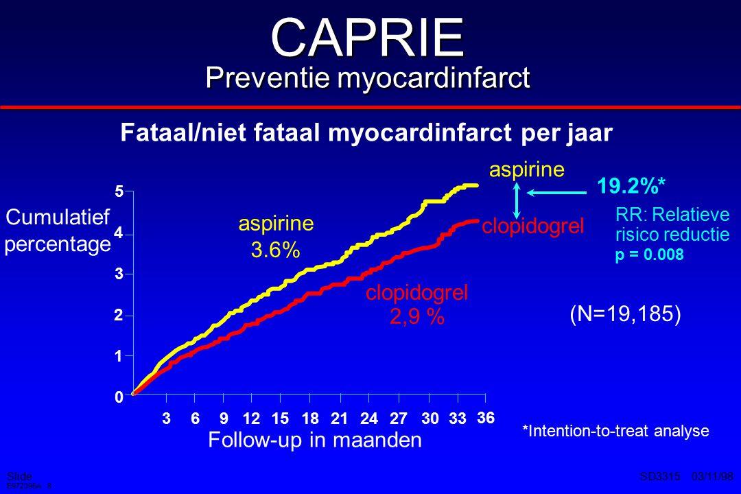 CAPRIE Preventie myocardinfarct
