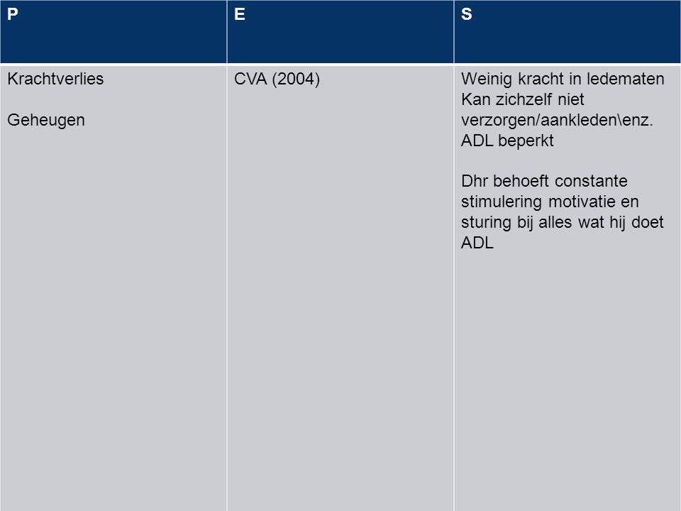 P E. S. Krachtverlies. Geheugen. CVA (2004) Weinig kracht in ledematen. Kan zichzelf niet verzorgen/aankleden\enz. ADL beperkt.