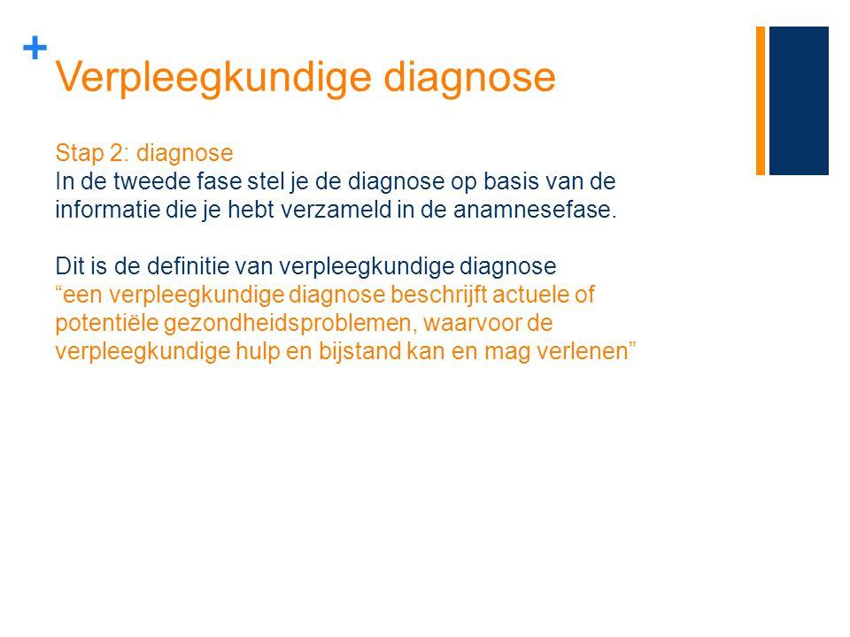 Verpleegkundige diagnose