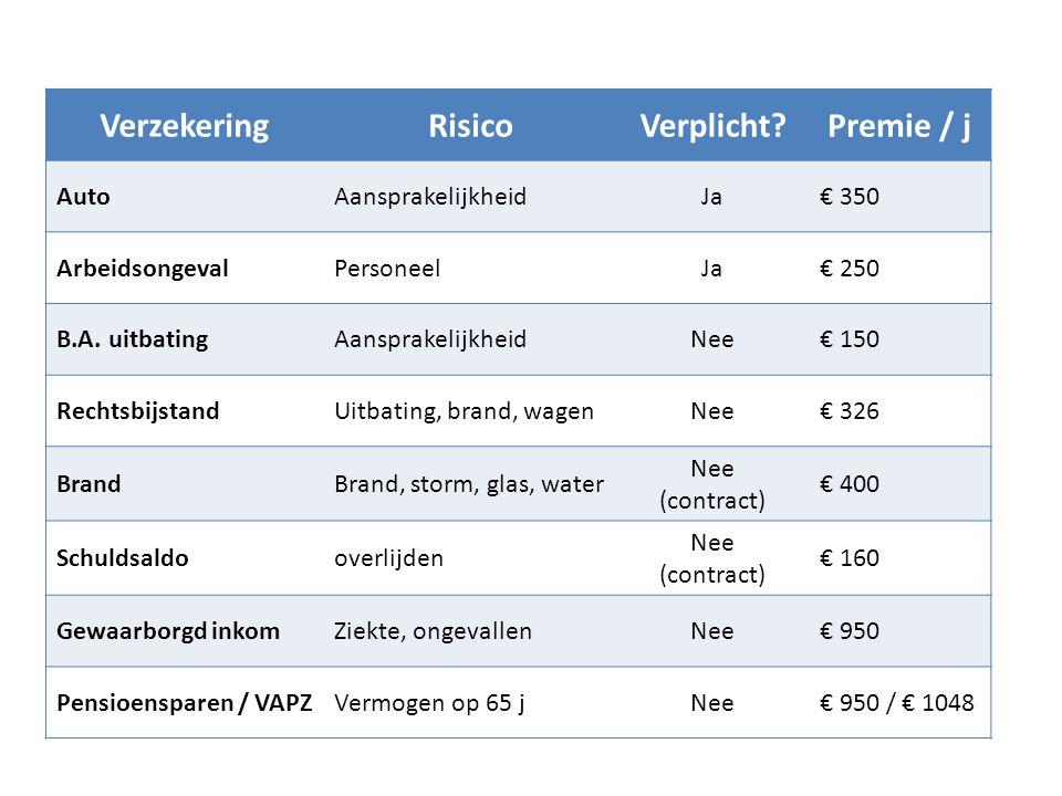 Verzekering Risico Verplicht Premie / j