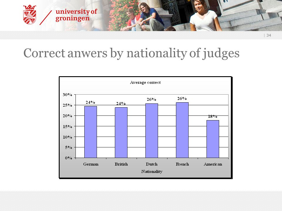 Correct anwers by nationality of judges