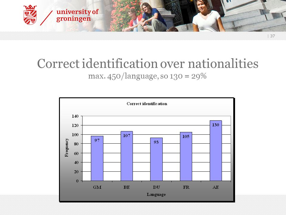 Correct identification over nationalities max