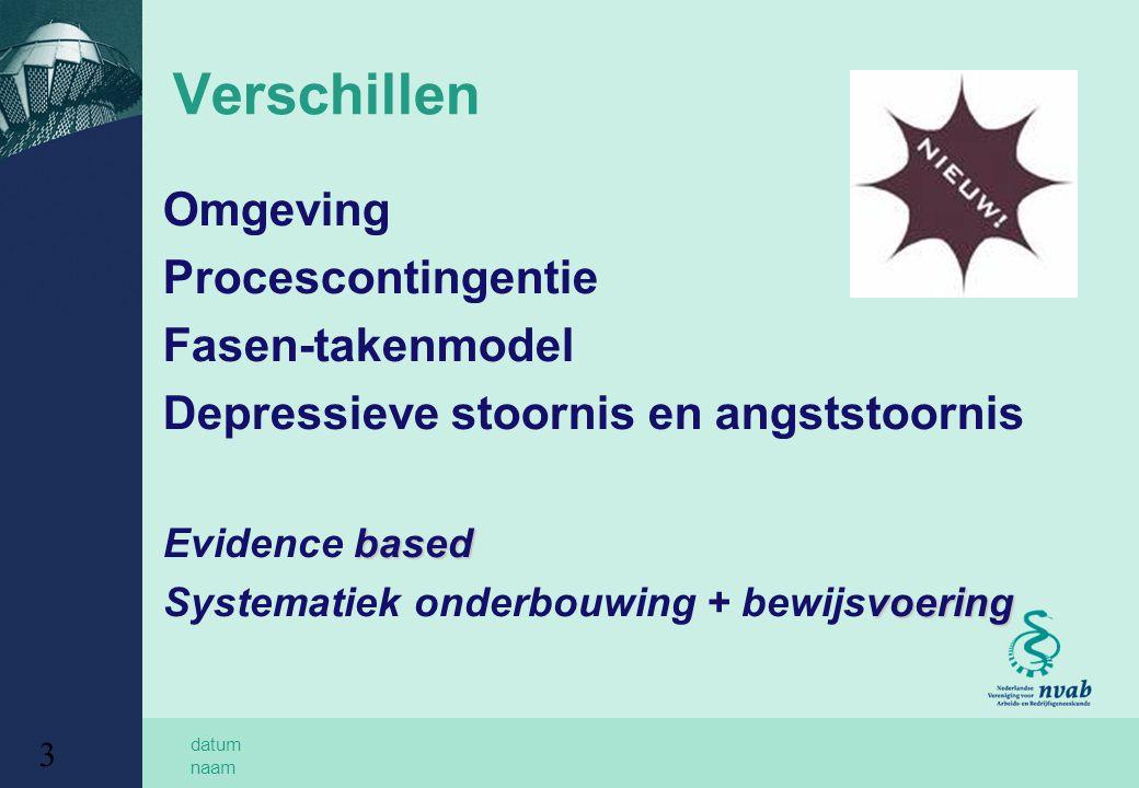 Verschillen Omgeving Procescontingentie Fasen-takenmodel