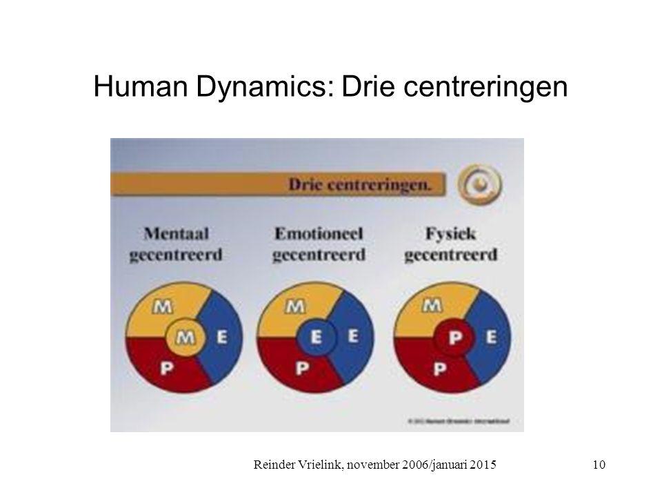Human Dynamics: Drie centreringen