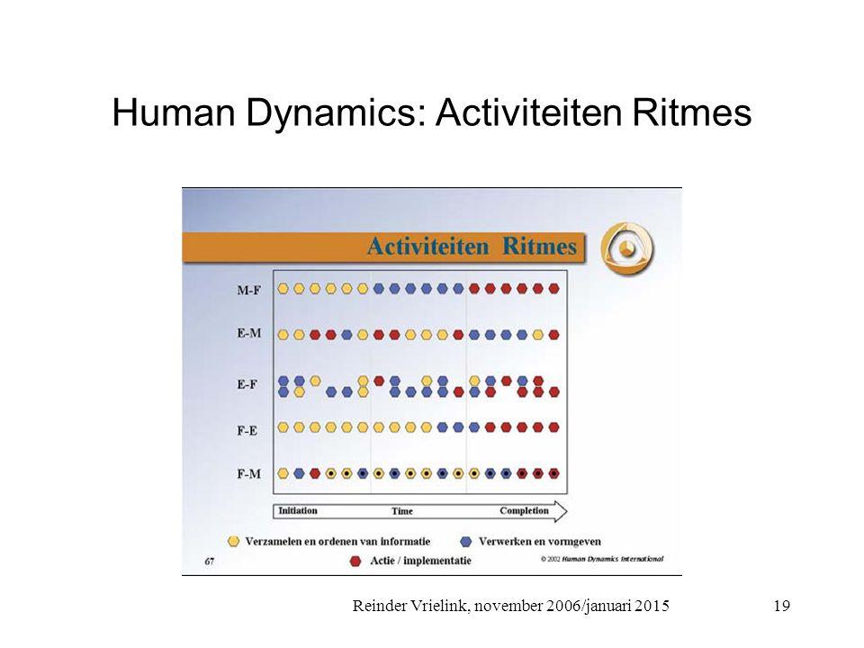 Human Dynamics: Activiteiten Ritmes