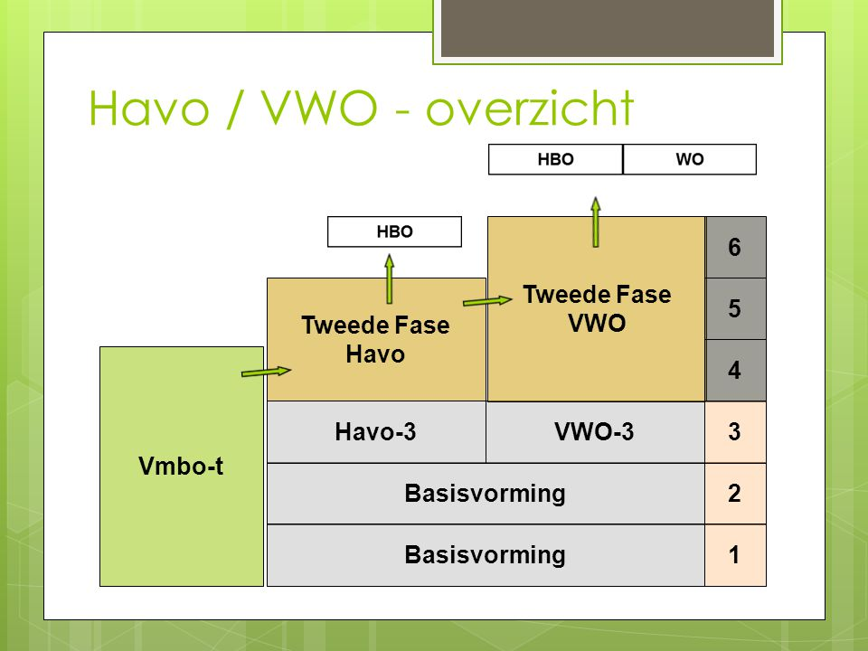 Havo / VWO - overzicht Basisvorming VWO-3 Tweede Fase VWO Havo-3 Havo