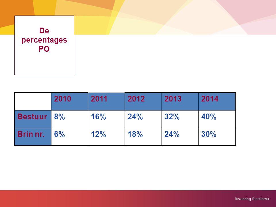 De percentages PO 2010 2011 2012 2013 2014 Bestuur 8% 16% 24% 32% 40% Brin nr. 6% 12% 18% 30%
