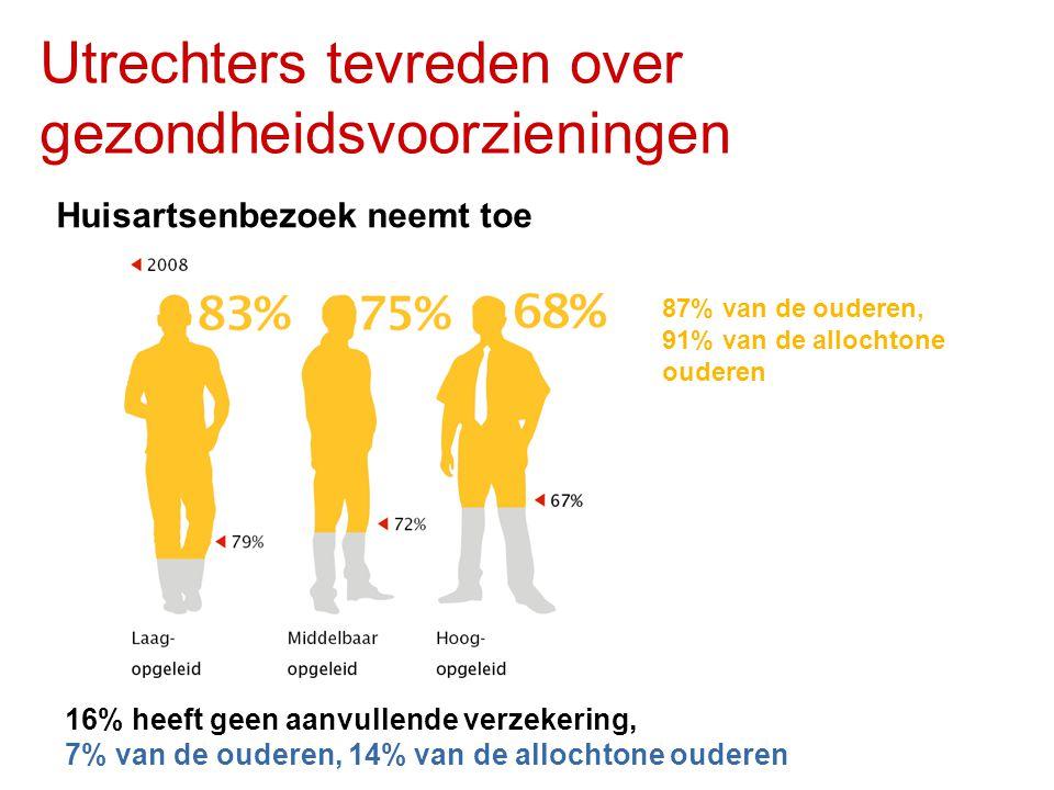 Utrechters tevreden over gezondheidsvoorzieningen
