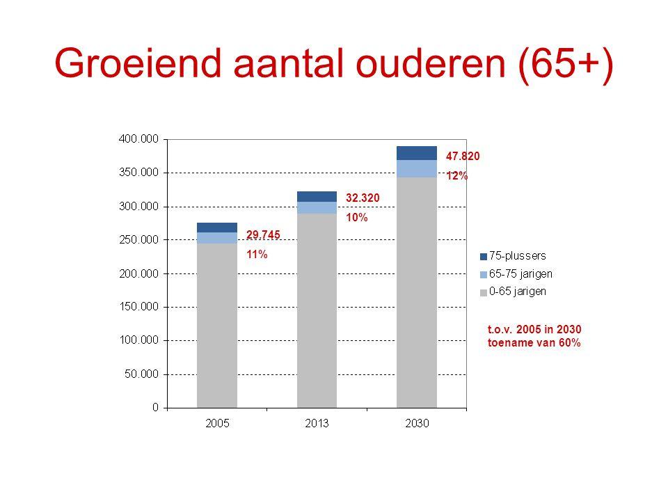 Groeiend aantal ouderen (65+)