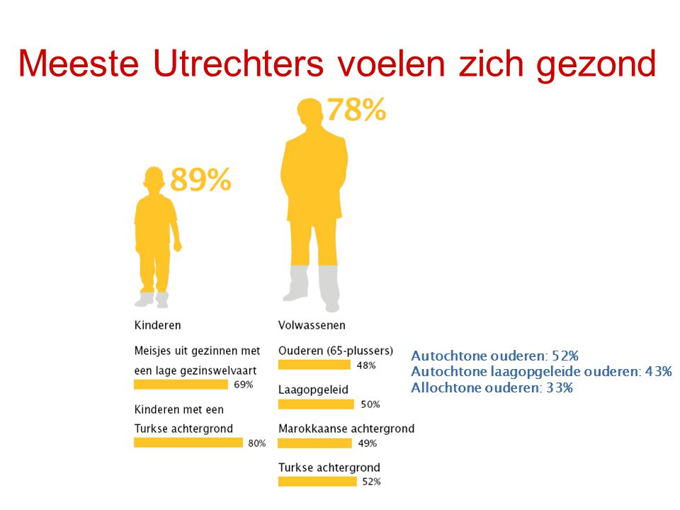Meeste Utrechters voelen zich gezond