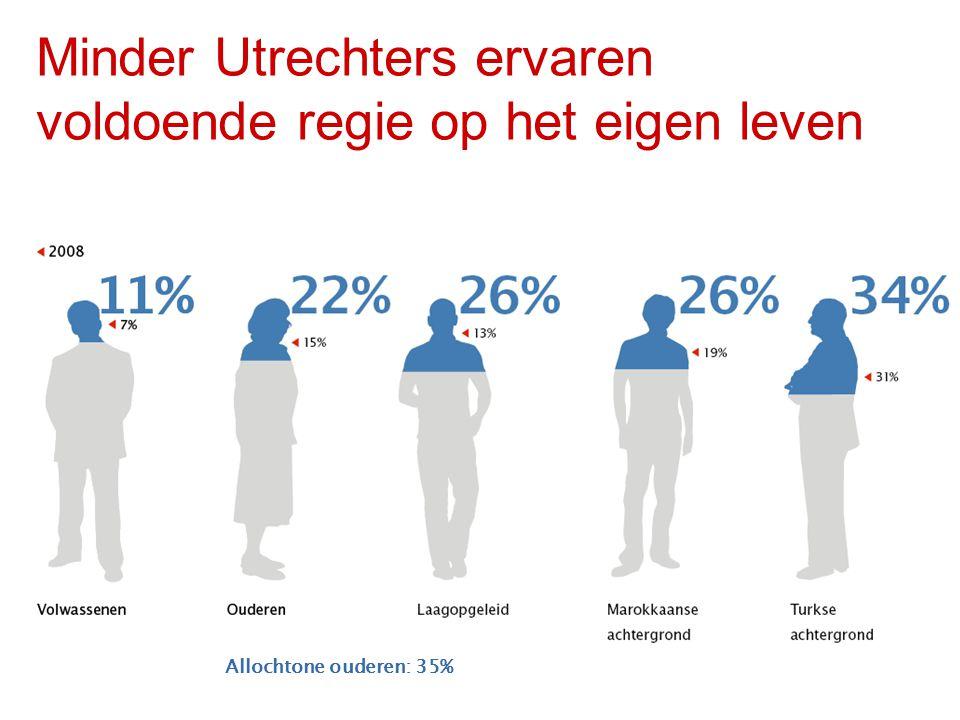 Minder Utrechters ervaren voldoende regie op het eigen leven