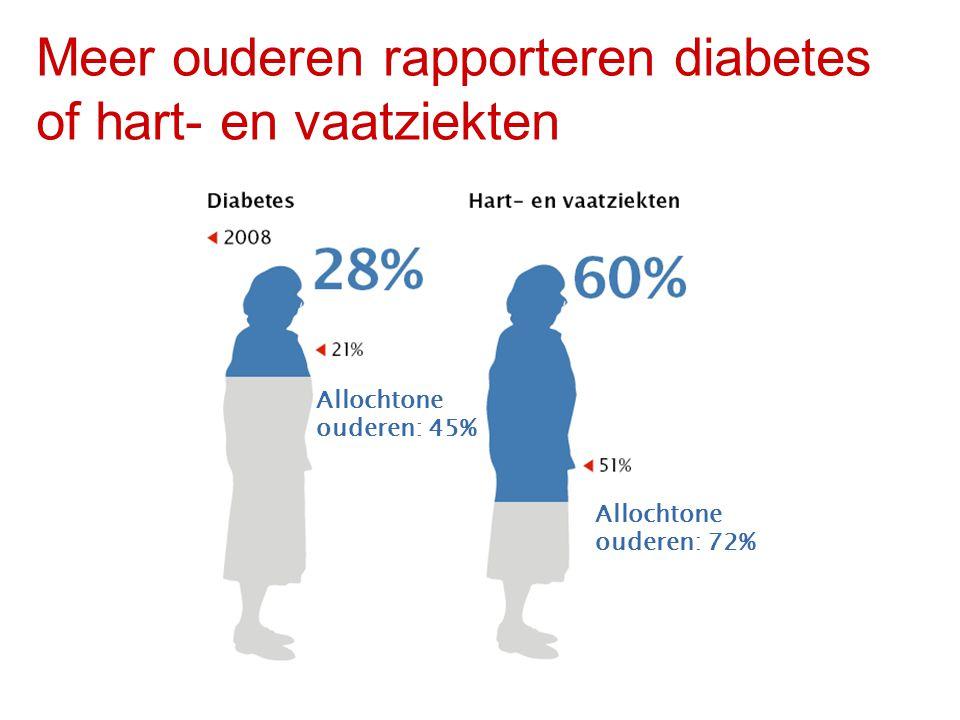 Meer ouderen rapporteren diabetes of hart- en vaatziekten
