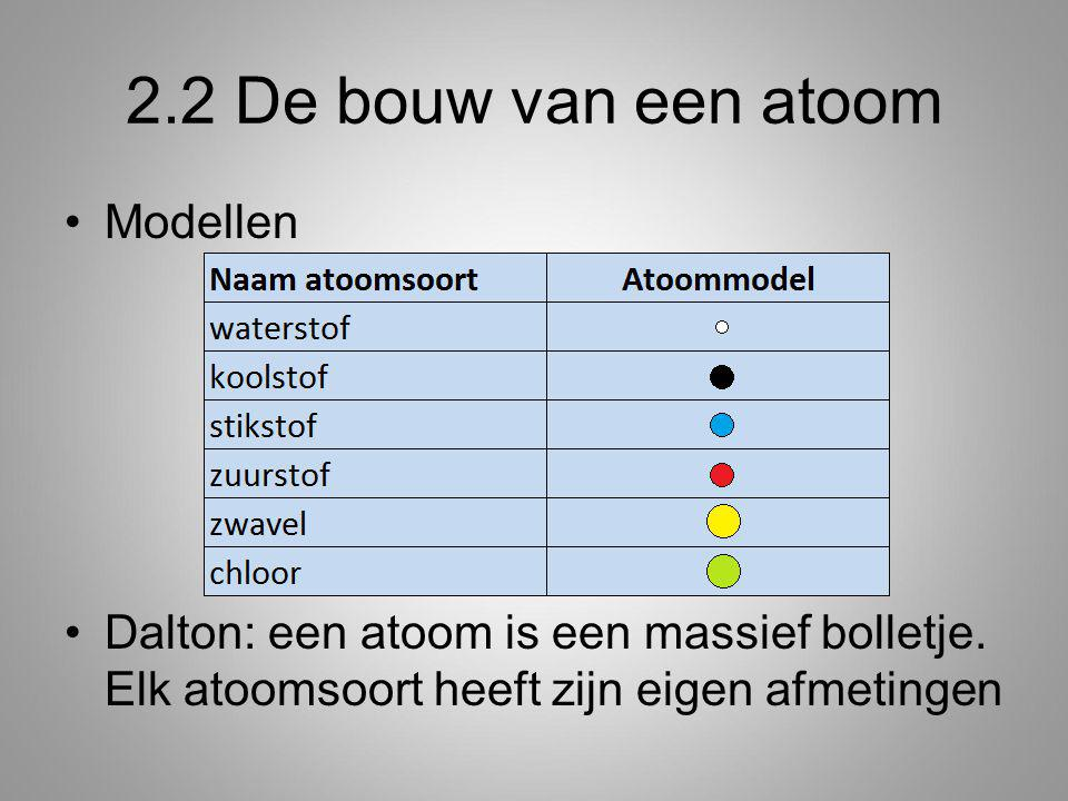 2.2 De bouw van een atoom Modellen