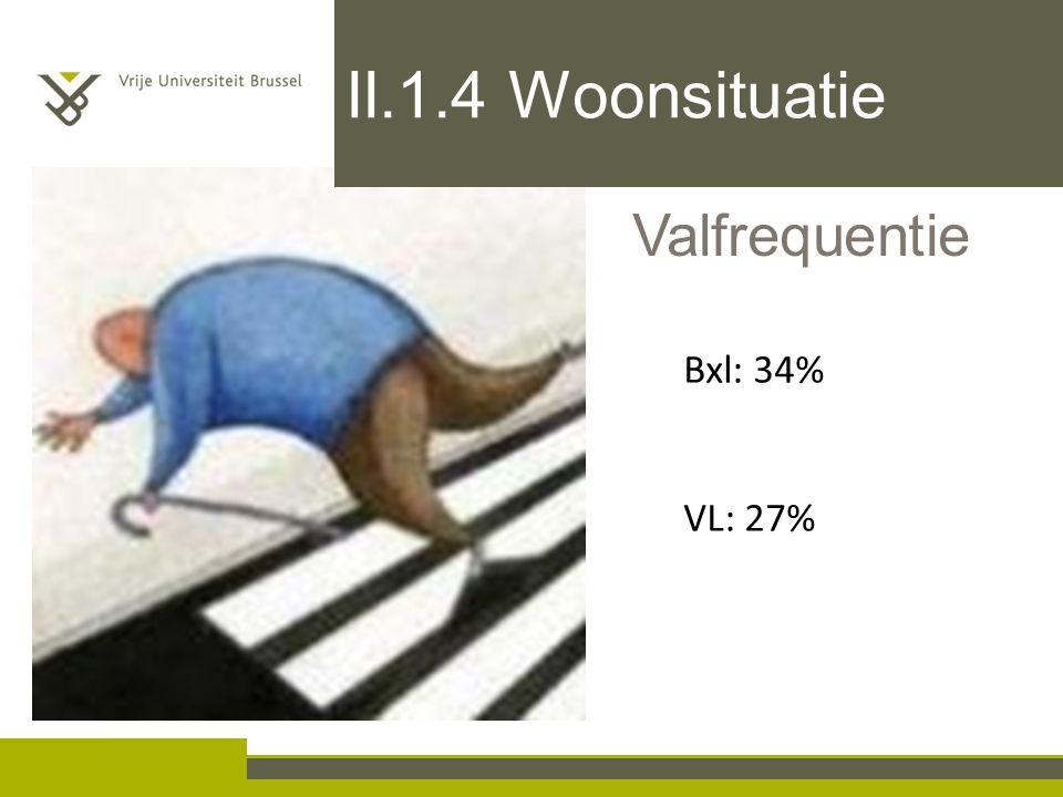 II.1.4 Woonsituatie Valfrequentie Bxl: 34% VL: 27%