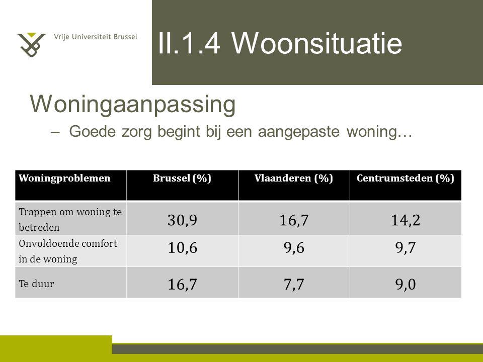 II.1.4 Woonsituatie Woningaanpassing