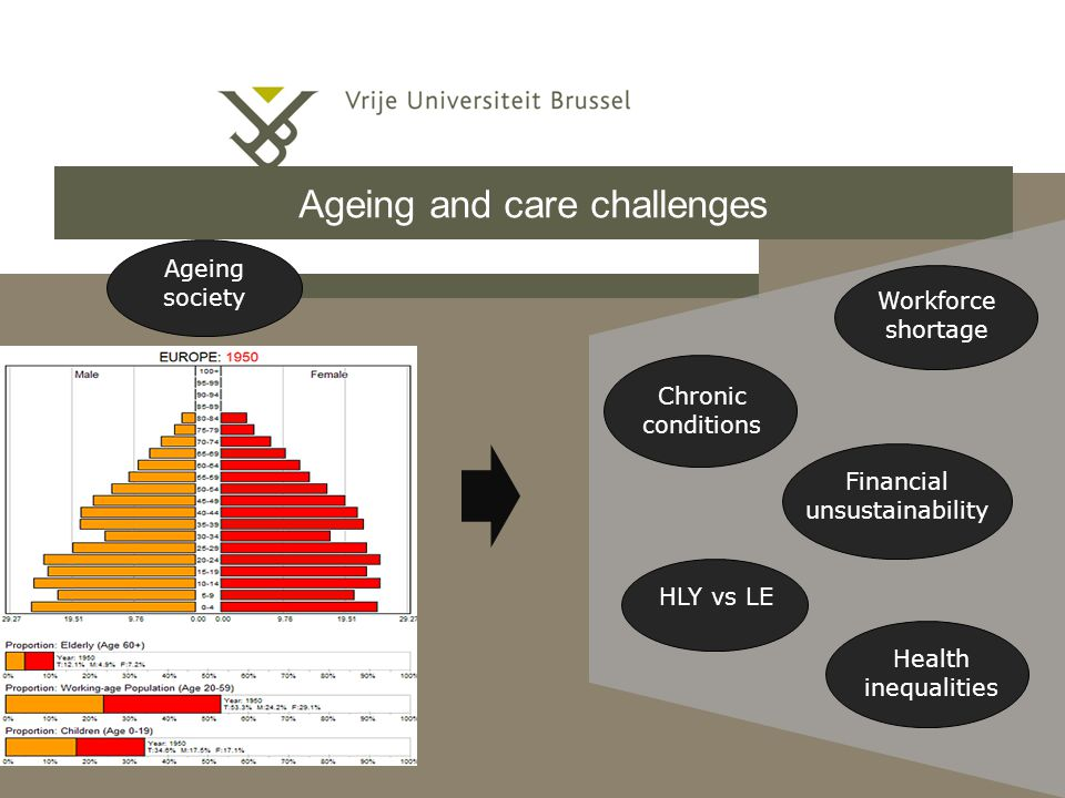 Ageing and care challenges