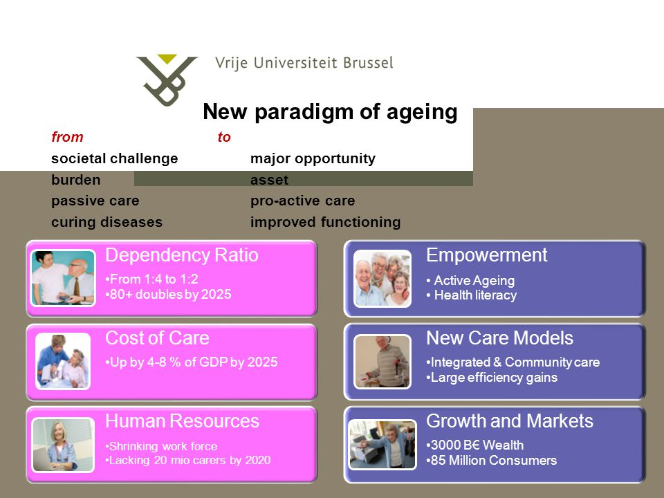 New paradigm of ageing Empowerment Dependency Ratio New Care Models