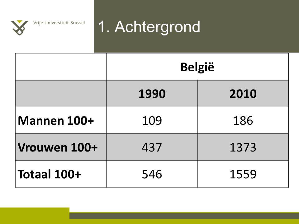 1. Achtergrond België 1990 2010 Mannen 100+ 109 186 Vrouwen 100+ 437