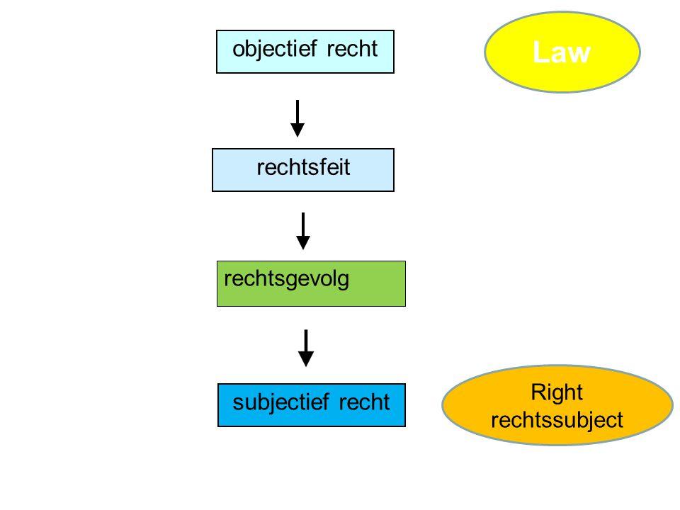 Law objectief recht rechtsfeit subjectief recht rechtsgevolg Right