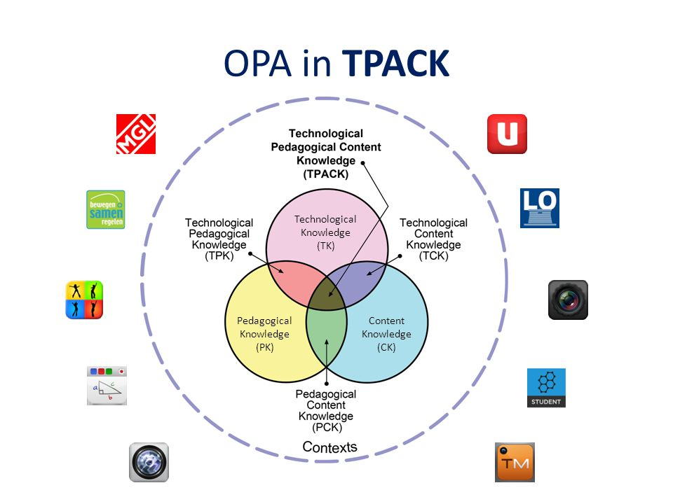 OPA in TPACK Technological Knowledge (TK) Content Knowledge (CK)