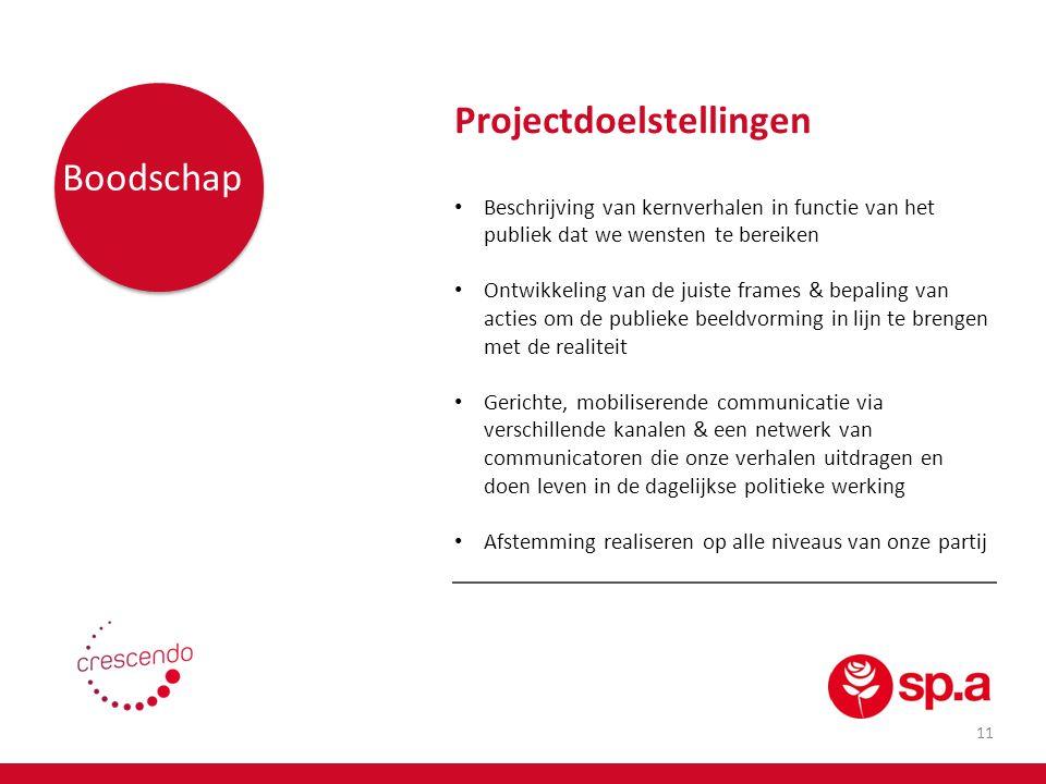Projectdoelstellingen Boodschap