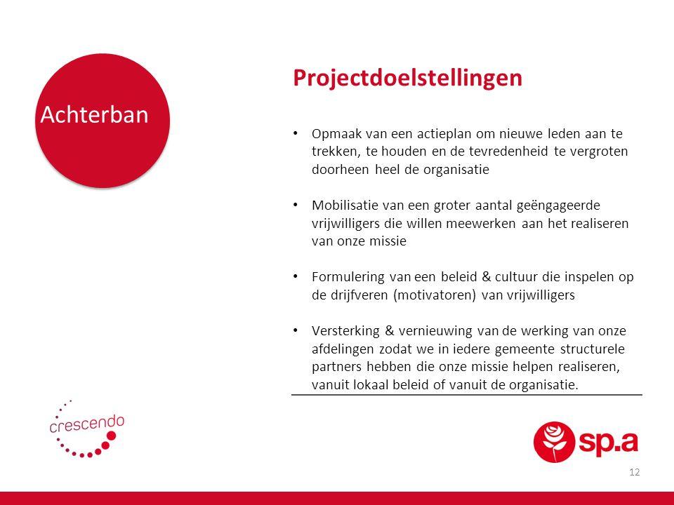 Projectdoelstellingen Achterban