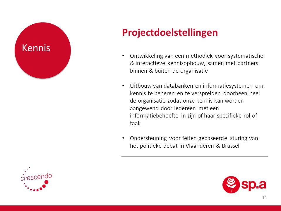 Projectdoelstellingen Kennis