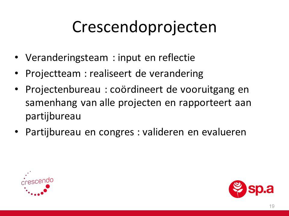 Crescendoprojecten Veranderingsteam : input en reflectie