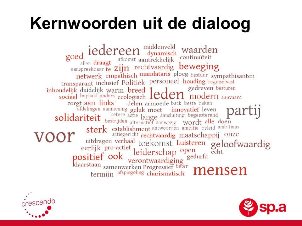 Kernwoorden uit de dialoog