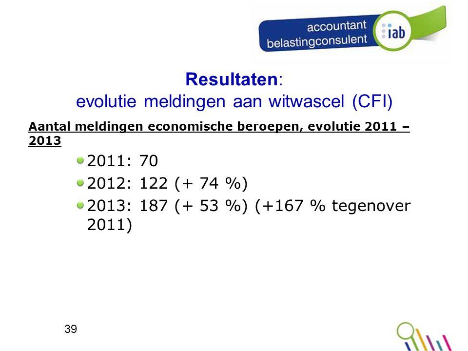 Resultaten: evolutie meldingen aan witwascel (CFI)