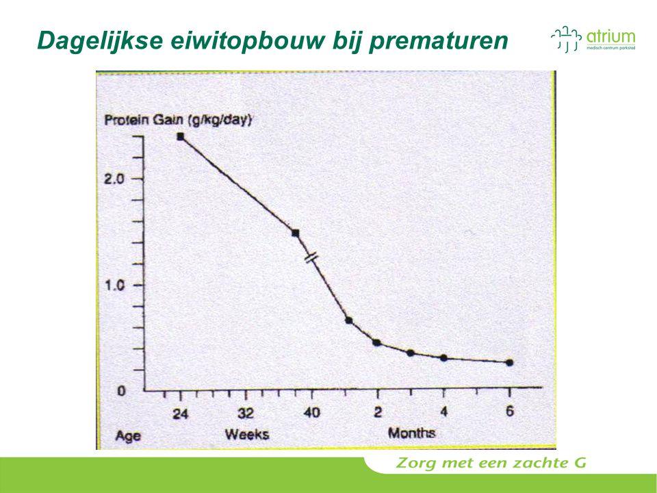 Dagelijkse eiwitopbouw bij prematuren