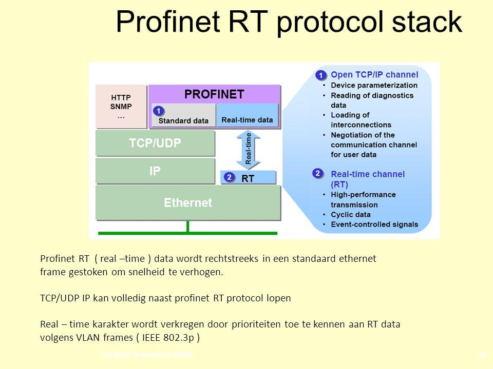 Profinet RT protocol stack