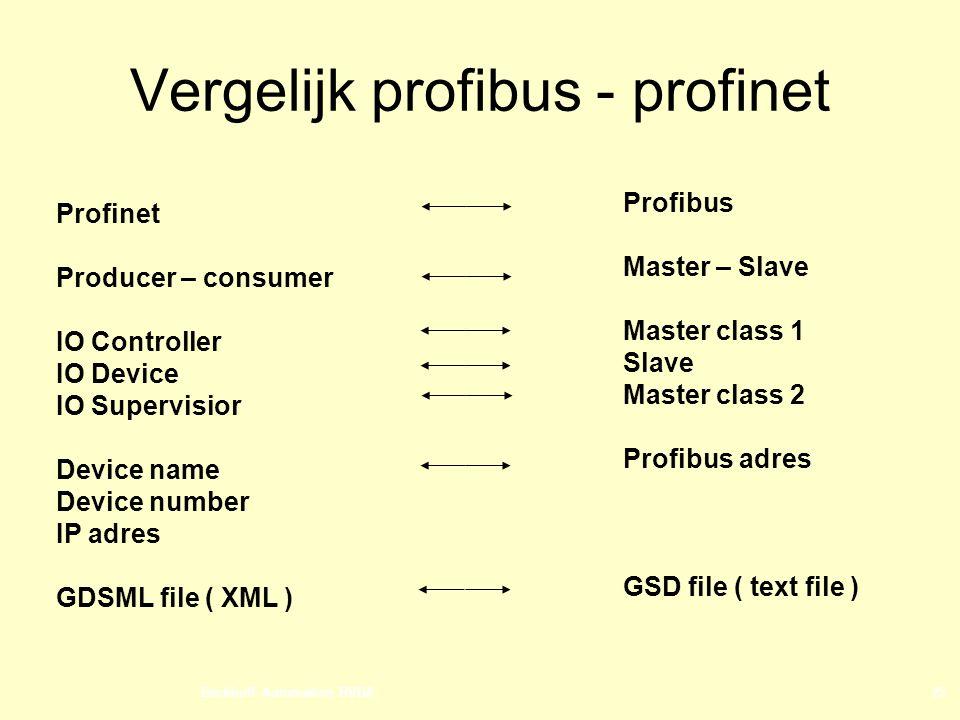 Vergelijk profibus - profinet