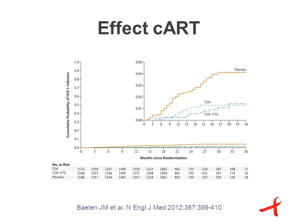 Effect cART Baeten JM et al. N Engl J Med 2012;367:399-410.