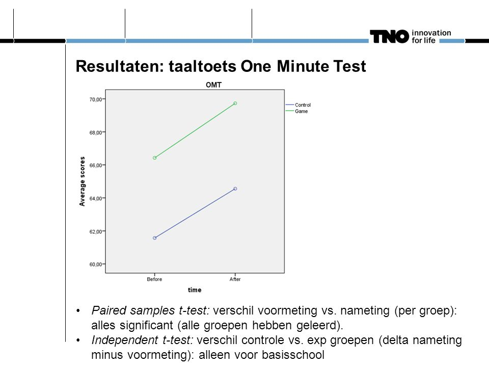 Resultaten: taaltoets One Minute Test