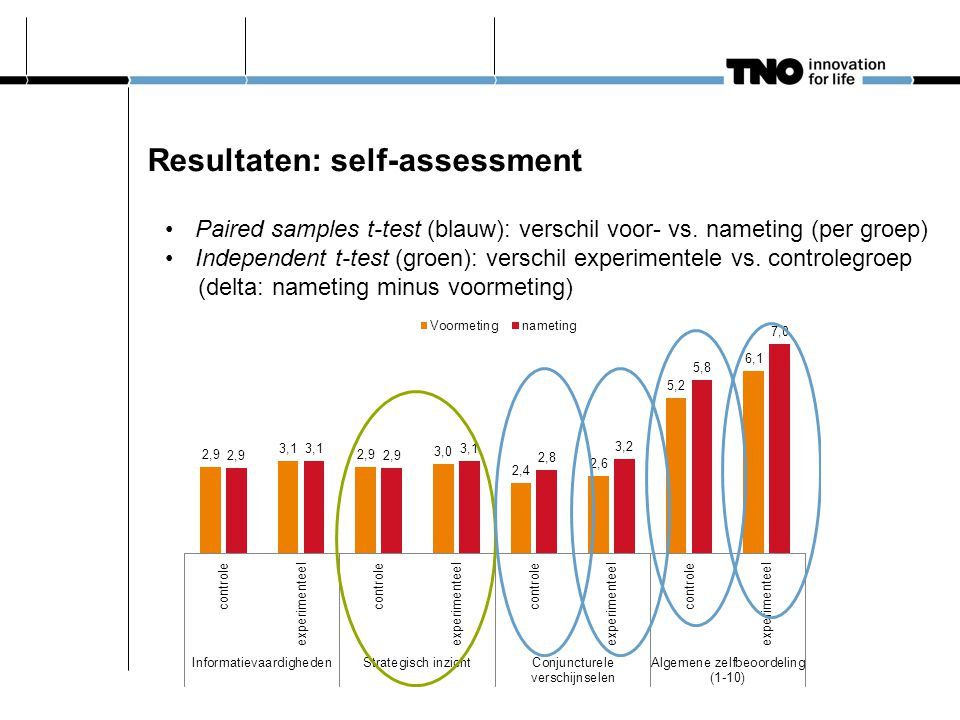 Resultaten: self-assessment