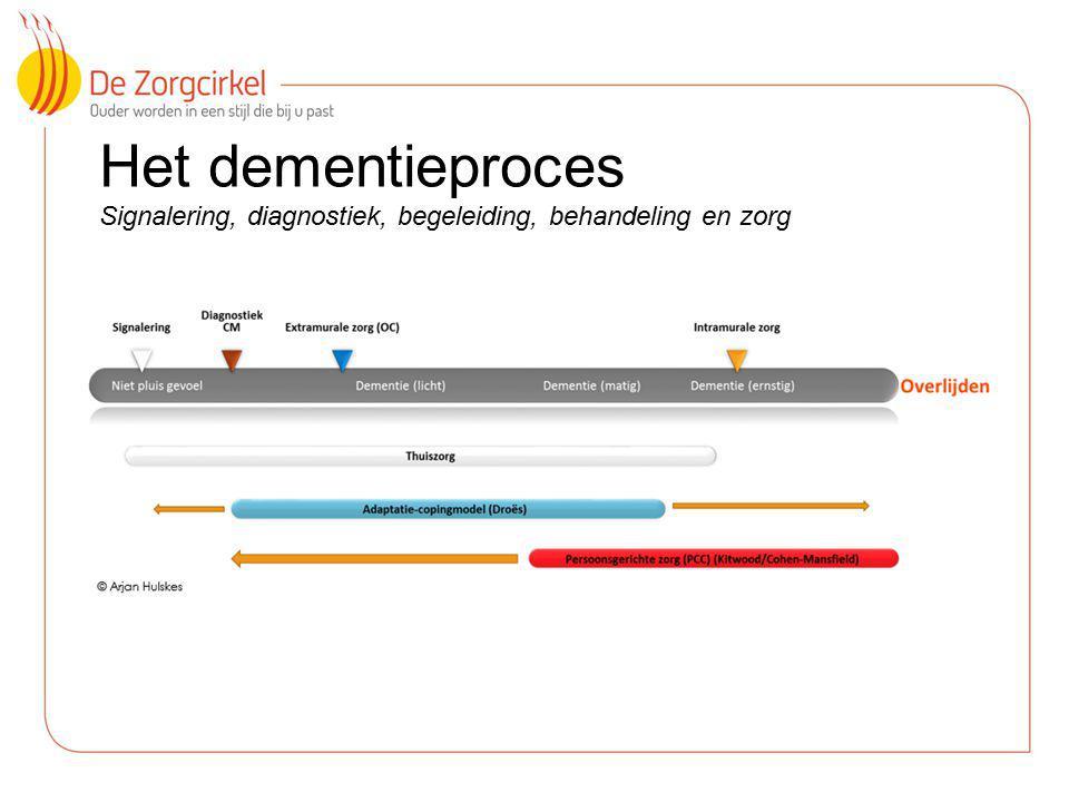 Het dementieproces Signalering, diagnostiek, begeleiding, behandeling en zorg