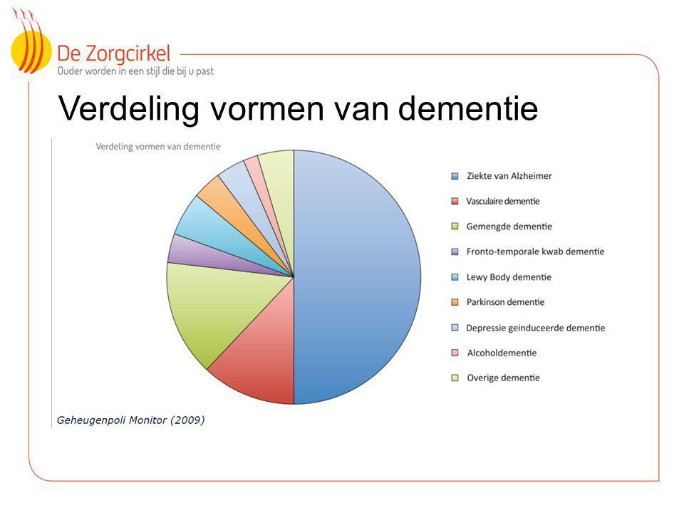 Verdeling vormen van dementie