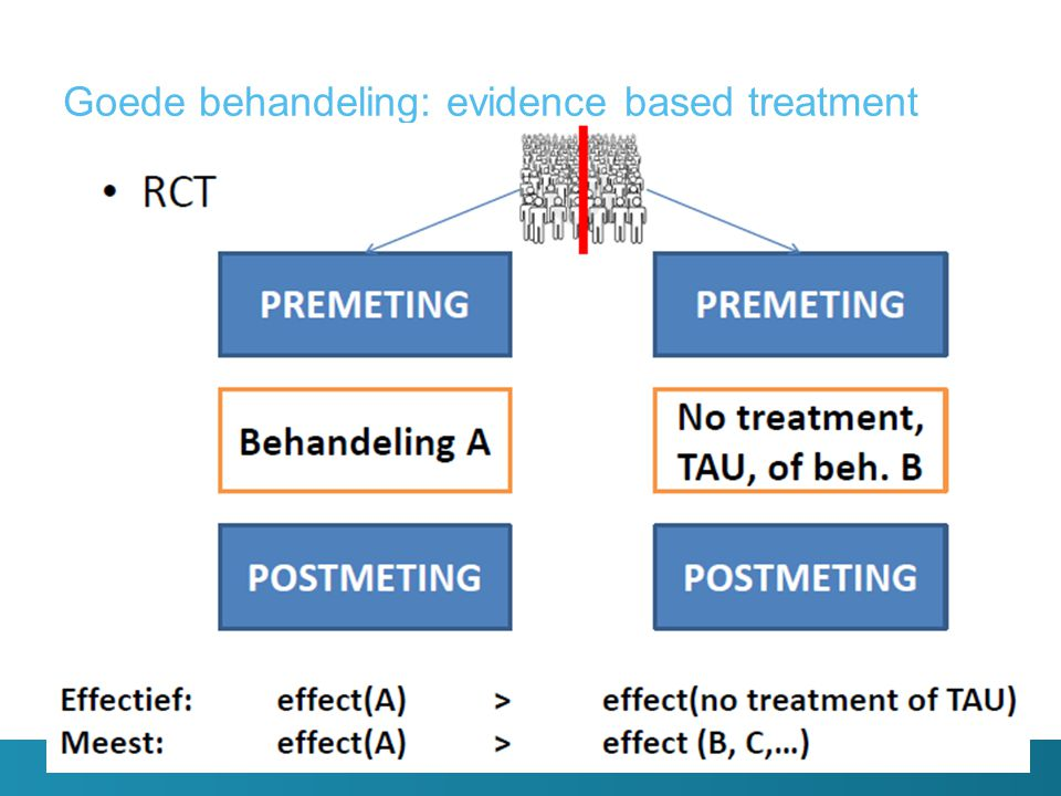 Goede behandeling: evidence based treatment