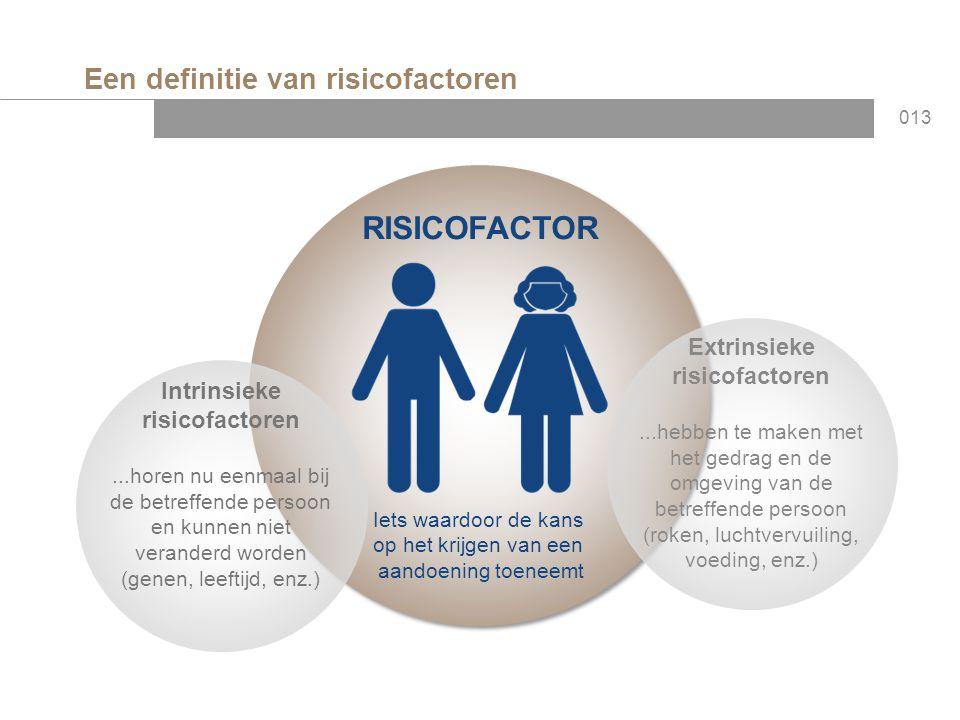 Een definitie van risicofactoren