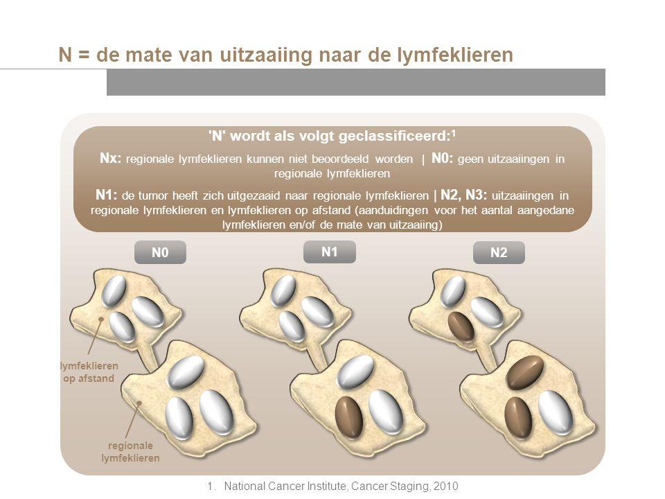 N = de mate van uitzaaiing naar de lymfeklieren