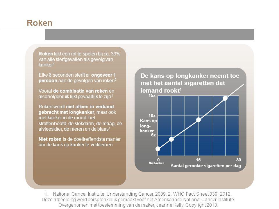Roken Roken lijkt een rol te spelen bij ca. 33% van alle sterfgevallen als gevolg van kanker1.